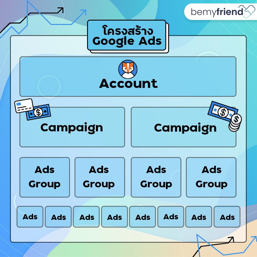 โครงสร้าง Google ads